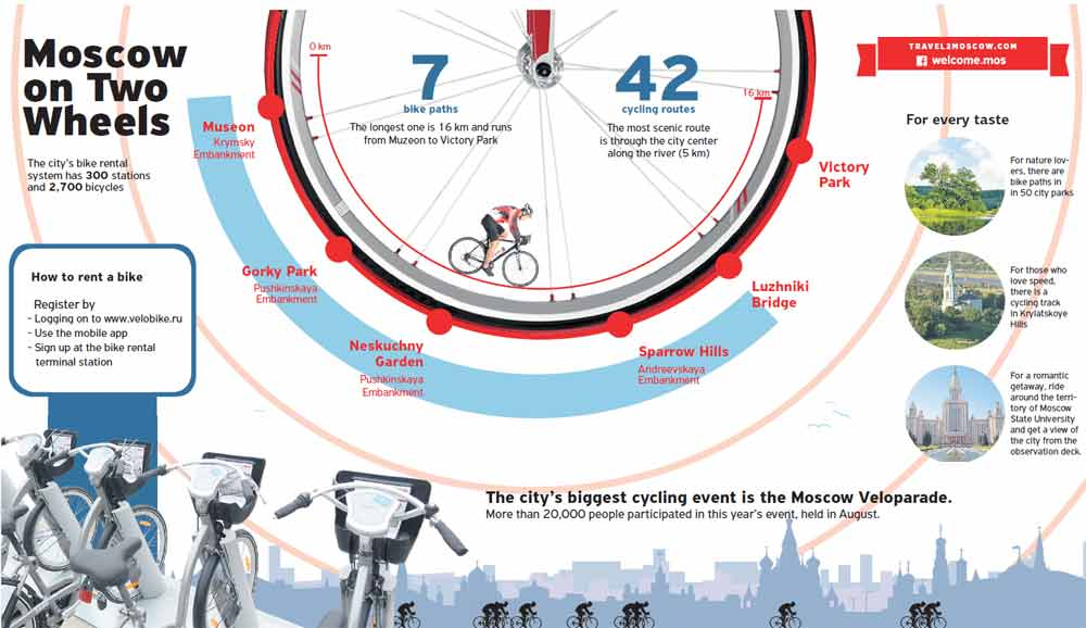 The city's bike rentalsystem has 300 stationsand 2,700 bicycles