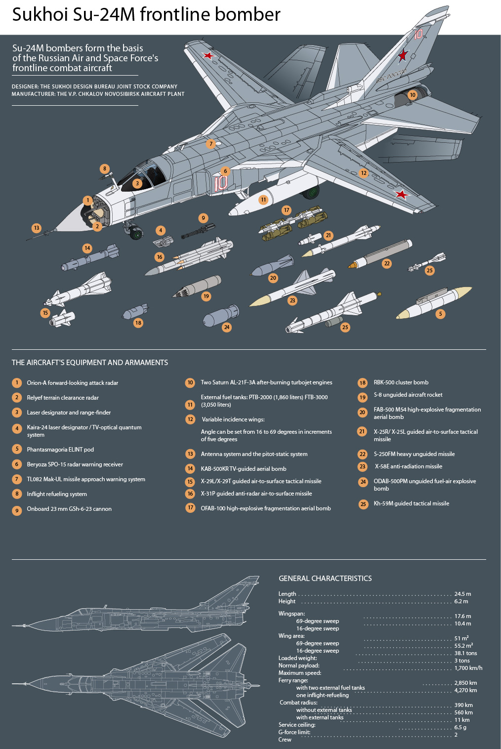 Read more: 10 facts about the Sukhoi Su-24 bomber>>>