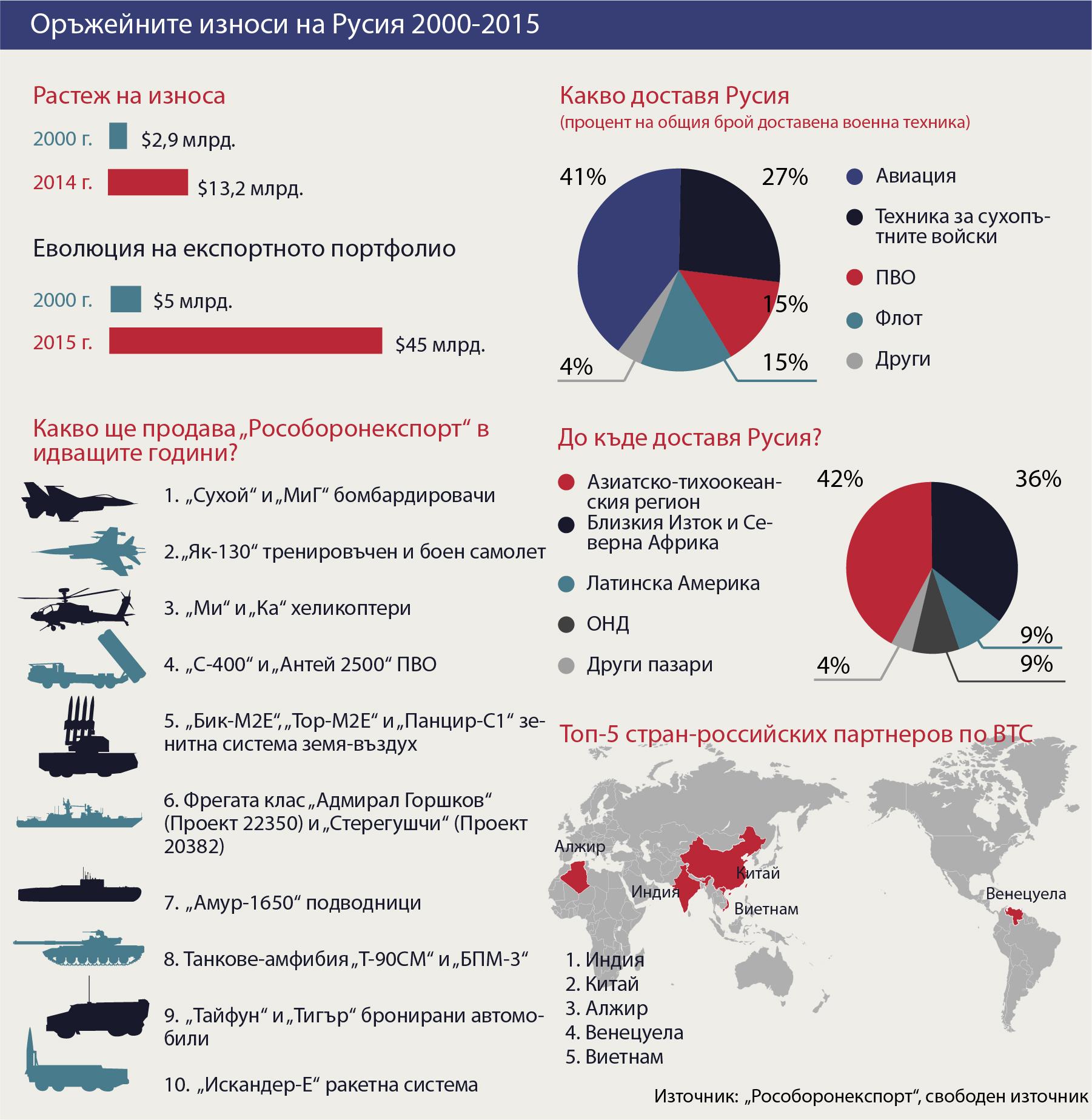 """Днес общият износ на руските компании в сферата на военно-техническото сътрудничество с чужди страни надхвърля $50 млрд, каза пред журналисти главният изпълнителен директор на """"Рособоронекспорт"""" Анатолий Исайкин в края на октомври 2015 година.Той също така каза, че когато компанията е основана през 2000 г., по-голямата част от износа на руска военна техника е отивал само за две страни – Индия и Китай.Днес компанията си сътрудничи със 70 държави, а Русия изнася оръжия на стойност повече от $13 млрд., като единствено САЩ е по-напред в това отношение с износ от $17 млрд.Това портфолио ще помогне на Русия да се задържи на второ място в световния износ на оръжие с пазарен дял от 27% (само в Съединените щати има повече - 29%) през следващите 5-7 години, каза Исайкин.Как се разработва износът на оръжие в Русия, кои са основните му потребители, кое е най-търсеното военно оборудване в чужбина и какви военни продукти ще доставя """"Рособоронекспорт"""" през следващите години? Отговорите може да намерите в диаграмата на """"Руски дневник""""."""