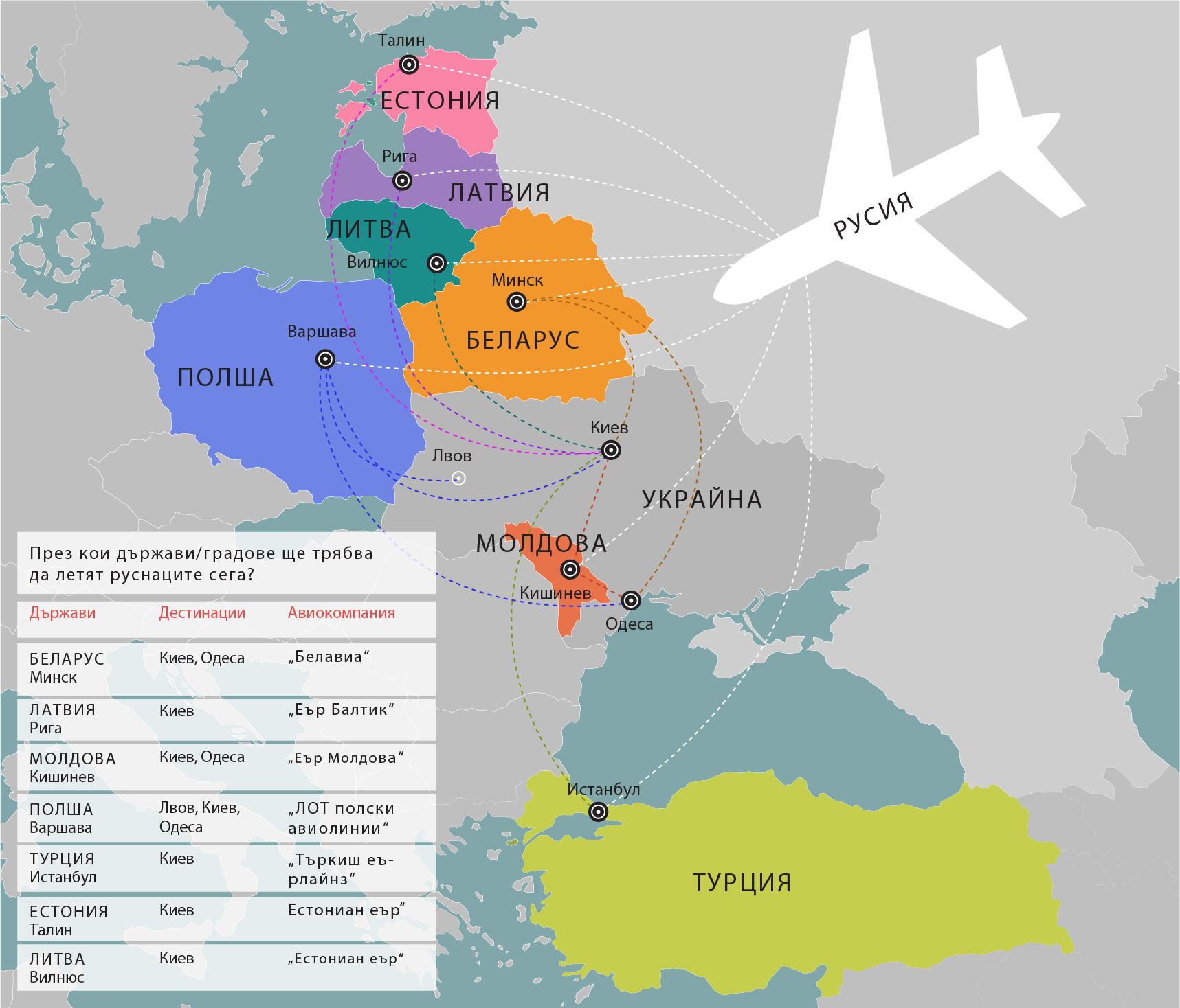 """Чуждестранни авиокомпании запълват празнината, оставена от руските и украински превозвачи след прекратяването на директните полети между двете държави на 25 октомври. Според играчи на пазара, с които разговаря """"Руски дневник"""", основните печеливши от тази ситуация са националните авиолинии на Беларус (""""Белавиа)"""", Латвия (""""Еър Балтик"""") и Молдова (""""Еър Молдова"""")."""