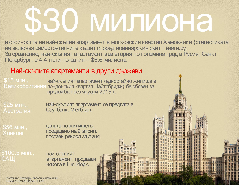 Ето каква е цената на най-скъпия апартамент в руската столица.