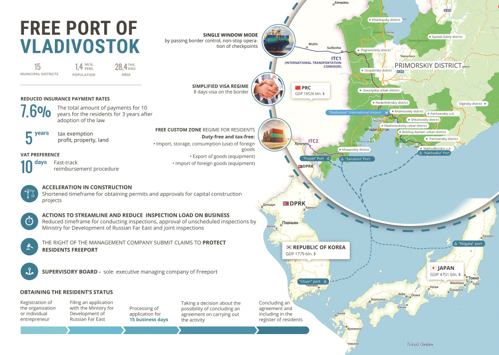 Russian President Vladimir Putin signed a law on the establishment of the Free Port of Vladivostok on July 13, 2015. The law will come into force 90 days from the date of signing. The city will enjoy free port status for 70 years. Under the free port regime visitors to the city will be allowed to obtain a visa on arrival for 8 days. There will also be a customs-free zone and tax incentives for companies operating in the zone.