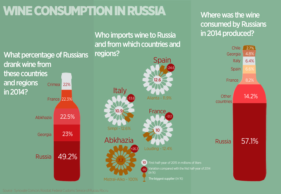 Because of the ruble's continuing devaluation in the first six months of 2015, wine imports from the EU to Russia have decreased: The new prices are too high for consumers. For the first time wines from Abkhazia have become a leading wine import.