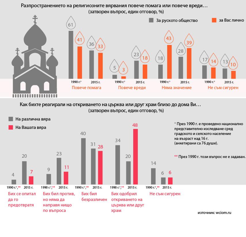 Засилващата се роля на религията в руското общество днес се оценява по-негативно, отколкото преди 25 години. Повечето хора обаче твърдят, че религията им помага да се справят с различни трудности в живота. Националният център за изследване на общественото мнение (ВЦИОМ) представя резултатите от проведено неотдавна проучване как ролята на религията в обществото се е променила от 1990 година.