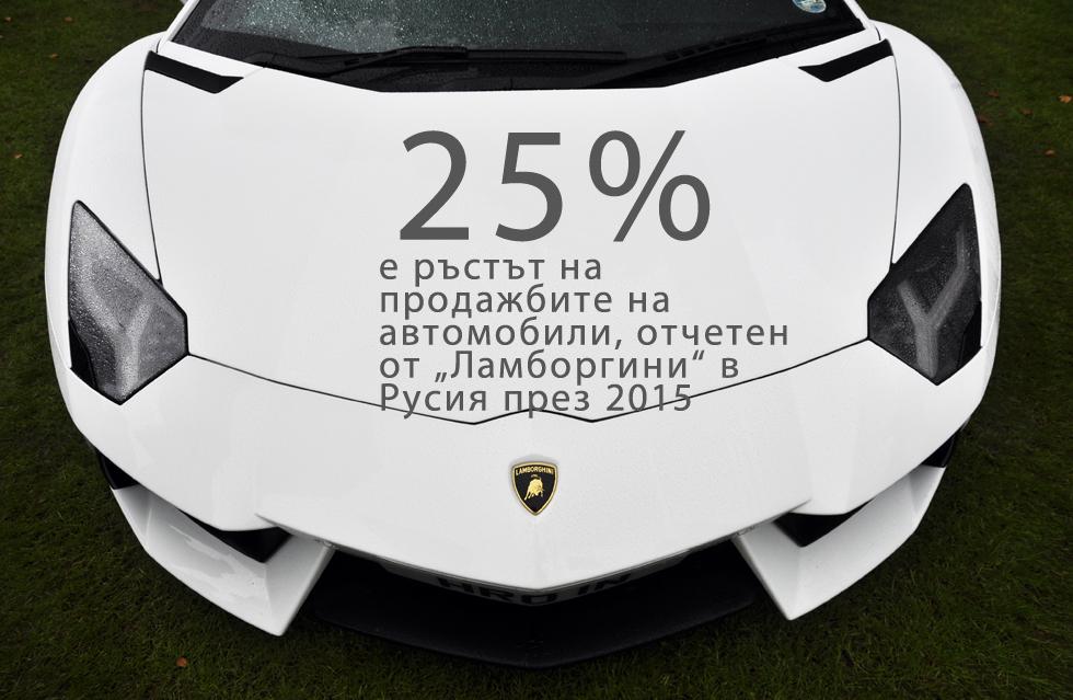 """25% е ръстът на продажбите на автомобили, отчетен от """"Ламборгини"""" в Русия през 2015 г., показват данни на официалното представителство на компанията в Москва. Фирмата е продала 21 коли в страната, което е сериозен ръст в сравнение с 16-те превозни средства, пласирани през 2014 година.Рекордът е постигнат в период на забавяне на икономиката на страната. През 2015 г. БВП на Русия се сви с 3,7%, а средната работна заплата падна с близо 10%. Делът от руските семейства, описвани като """"бедни"""", нарасна със 17% (от 22% до 39%), сочи изследване на ВЦИОМ."""
