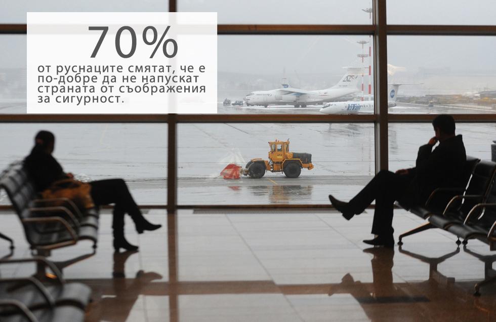"""70% от руснаците смятат, че е по-добре да не напускат страната от съображения за сигурност, сочи ново проучване на независимата агенция за социологически проучвания """"Левада център"""".Едва 11% не се боят за сигурността си, но за тях високите цени на екскурзиите е основната причина да избягват пътувания в чужбина.Според доклада 65% от анкетираните не са посещавали чужда държава през последните пет години: с 20% по-малко в сравнение с 1999 година.В проучването са анкетирани 1600 души в 137 града из цяла Русия."""