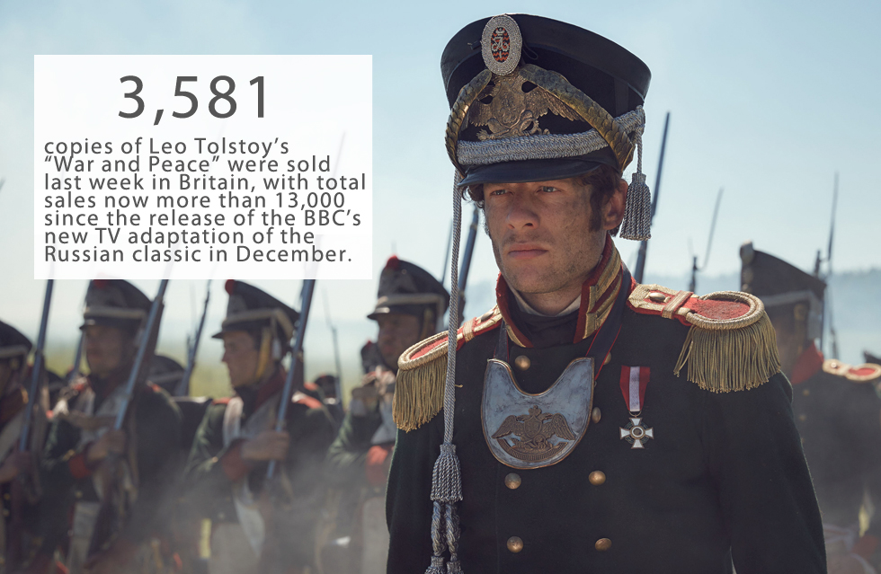 "3,581 copies of Leo Tolstoy's ""War and Peace"" were sold last week in Britain, with total sales now more than 13,000 since the release of the BBC's new TV adaptation of the Russian classic in December, reports The Guardian.    The surge in sales means the novel enters the UK's top 50 bestsellers chart for the first time.    The book, which was first published in English 130 years ago, is is one of the longest novels ever written (1,400 pages).    Gems for Tolstoy: Russian jewelry stars in BBC version of 'War and Peace'>>>"