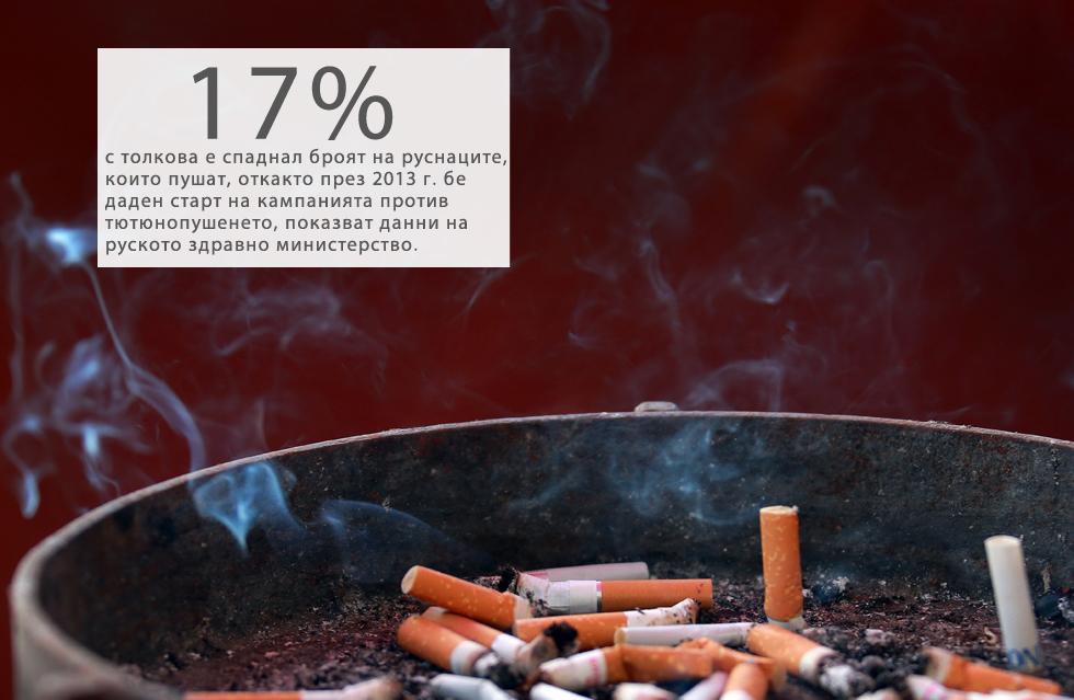 """Броят на пушачите в Русия е паднал със 17% в рамките на стартиралата неотдавна кампания против тютюнопушенето. Това съобщи на 1 февруари говорителят на Отдела за обществено здраве и комуникации в руското здравно министерство Олег Салагай.""""За периода на активната кампания против тютюнопушенето броят на пушачите в страната ни е намалял с близо 17%, според независими изчисления"""", каза той.Кампанията против тютюнопушенето стартира през юни 2013 година. През ноември 2013 г. бе криминализирана рекламата на цигари, а през лятото на 2014 г. бе забранено пушенето на обществени места (хотели, влакове, кафенета и др.).Около 40 млн. руснаци или 1/3 от населението са пушачи.Проучване на телевизионните сериали за по-младото поколение, проведено от обществени организации през 2011-2015 г., показва спад на дела на сериалите с герои, които пушат – от 40% през 2011 г. до 17% през 2014 година. Общото време в епизодите, в което героите са с цигара в уста, е намаляло от 75 минути през 2011 г. до 37 минути през 2014 г., сподели Салагай."""