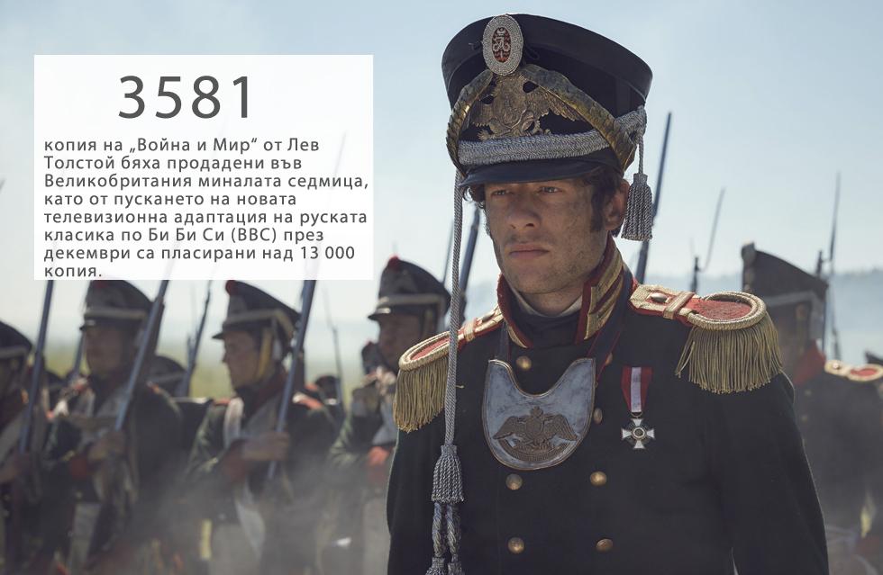 """3581 копия на """"Война и Мир"""" от Лев Толстой бяха продадени във Великобритания миналата седмица, като от пускането на новата телевизионна адаптация на руската класика по Би Би Си (BBC) през декември са пласирани над 13 000 копия, съобщи """"Гардиън"""" (The Guardian).Благодарение на ръста на продажбите романът за първи път влезе в топ 50 на най-продаваните книги на Острова.Книгата, която е публикувана на английски език за първи път преди 130 години, е един от най-дългите романи, писани някога (1400 страници)."""