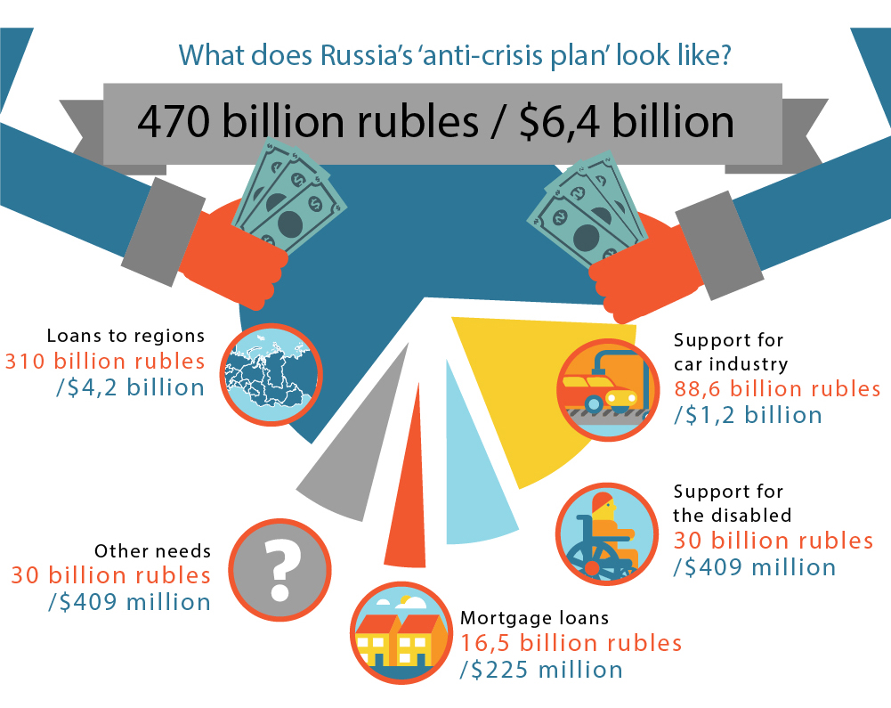 The government is to spend $6.4 billion to support the economy.Read more: Russia's latest anti-crisis plan: How will it work?