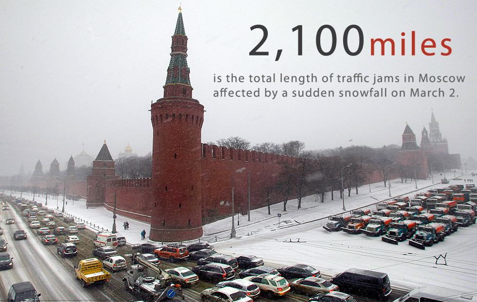 """The total length of traffic jams in Moscow caused by an abnormal snowfall has exceeded the distance between Moscow and Rome —3,400 kilometers (2,100 miles), according to the press service of the traffic situation monitor operated by internet giant Yandex.""""The total length of traffic jams has reached 3,400 kilometers, which is even more than the distance between Moscow and Rome. The reason for this was a heavy snowfall that continued all night,"""" the press service said. The longest traffic jam was 17 miles (27 km) inlength.The weather in Moscow broke the 50-year-old precipitation record for this particular day. On March 2 Moscow saw up to 24 mm of snow, which is slightly more than 70 percent from the amount the city sees during one month (34 mm).Spring in Moscow: Russian capital covered with snow again>>>"""
