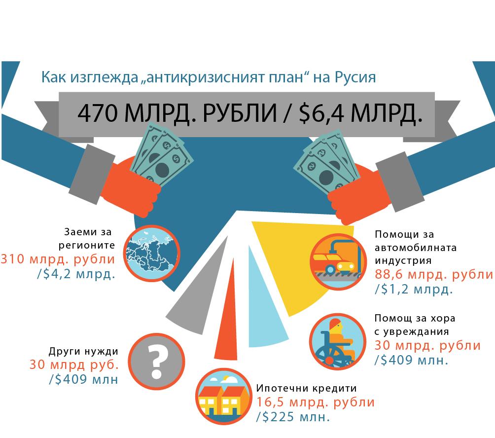 Правителството ще похарчи $6,4 млрд., за да подкрепи икономиката.