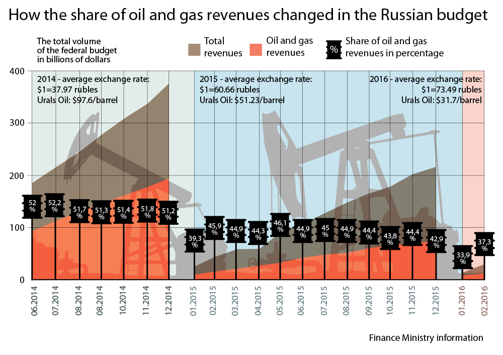 "Russia is continuing to receive insufficient oil and gas revenues. By the end of the first quarter of 2016 their share of the federal budget declined to 34 percent. Oil and gas earnings are calculated after the tax on mineral extraction and export duties on oil, gas and the products made from them.""Thirty-four percent is significantly less than the indicators Russia has seen in the last 10 years,"" says Andrei Chernyavsky, a leading expert at the Center of Development Institute at the Higher School of Economics.It remains too early to say if the Russian economy has begun to free itself from its dependence on raw materials. The main reason for the current fall in the level of oil and gas revenues is the reduction of oil prices. Oil and gas revenues must make up 10 percent of the state budget in order for the country to overcome its dependence on raw materials.Top economist: Russia must forget it has oil resources in the short term>>>"