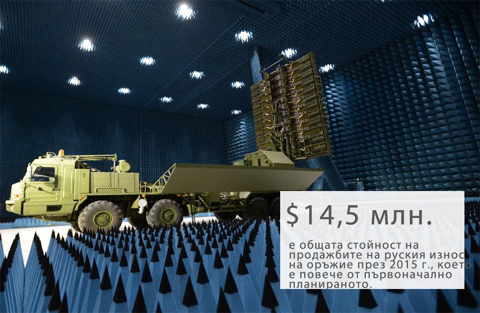 """Руският износ на оръжия през 2015 г. надхвърли очакванията и достигна $14,5 млрд., каза президентът на Русия Владимир Путин на 29 март по време на среща на президентската комисия по военно-техническото сътрудничество с чужди страни в Нижни Новгород, на 400 км източно от Москва.Путин отбеляза, че """"Русия остава на второ място в списъка на световните лидери в отбранителното оборудване и оръжейните консумативи на световните пазари, с голяма разлика от страните след нас""""."""