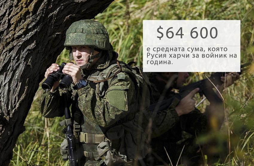 """Според седмичното издание """"Денги"""" (Деньги), водещите страни-членки на НАТО харчат пет пъти повече, а в Африка сумата за войник е драматично ниска – около $1500-3000 на година.Въпреки това, когато става въпрос за поддържането на ядрени сили, разликата не е толкова голяма: около $20 млрд. на година в САЩ и от $10 до $15 млрд., според различни проучвания, в Русия."""