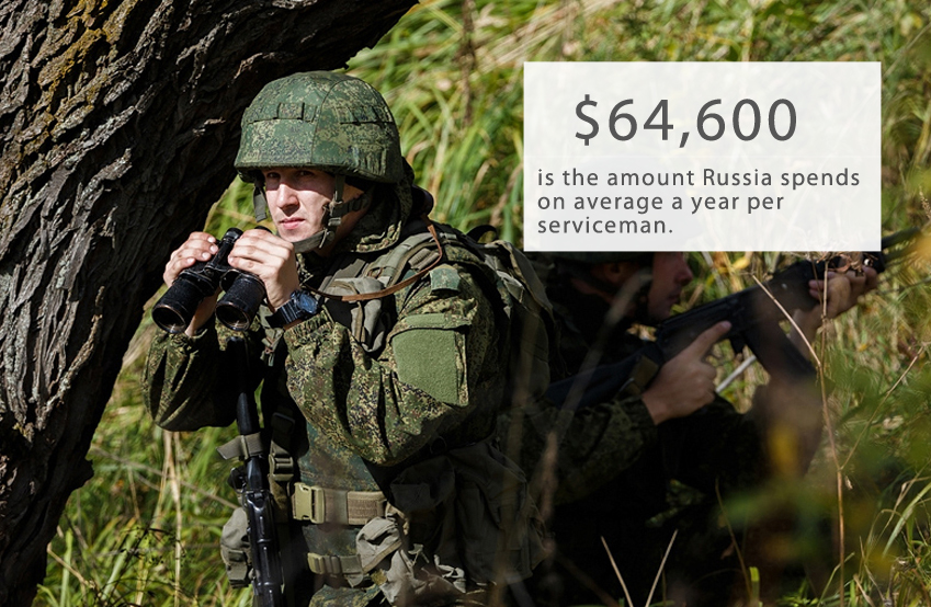 According to the Dengi weekly, leading NATO members spend five times that amount, whereas in Africa spending per soldier is dramatically lower, about $1,500–3,000 a year. However, when it comes to the cost of maintaining nuclear forces, the difference is not that marked: about $20 billion a year in the U.S. and from $10 to $15 billion, according to various estimates, in Russia. 'As efficient as Swiss watches': Life for Russia's soldiers in Syria>>>