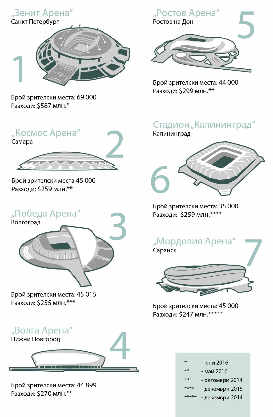 """В началото на юни властите в Санкт Петербург увеличиха размера на средствата, предназначени за построяването арена """"Зенит"""" - един от руските стадиони, където ще се проведат някои от най-важните двубои на Световното първенство по футбол през 2018 година. Стадионът, където ще се състои един от полуфиналите, ще струва на руския бюджет 39,2 млрд. рубли ($587 млн.).Закритият стадион, който разполага с игрално поле и подвижен покрив, побира 68 000 зрители и се строи от 2006 година. За 10 години размерът на средствата, заделени за строежа, е увеличен повече от шест пъти.Когато завърши строежът, стадионът ще бъде един от най-скъпите футболни стадиони в света, и ще надмине например стадиони, като """"Емиретс Стейдиъм"""" (Emirates Stadium) в Лондон ($665 млн.) и """"Алианц Арена"""" (Allianz Arena) в Мюнхен ($380 млн.).Според губернатора на Санкт Петербург Григорий Полтавченко допълнителните разходи са свързани с промяна в изискванията за сигурност от страна на ФИФА и силите за сигурност.""""Зенит Арена"""" ще стане един от дванайсетте стадиона-домакини на мачове от Световното първенство през 2018 година. Два от стадионите – """"Откритие Арена"""" в Москва и """"Казан Арена""""- са вече завършени, а други три в момента се реконструират (олимпийският стадион """"Фищ"""" в Сочи, централният стадион в Екатеринбург и """"Лужники"""" в Москва). Останалите седем, включително """"Зенит Арена"""", се строят от нулата. Ето и прогнозните разходи за строителството на тези стадиони."""
