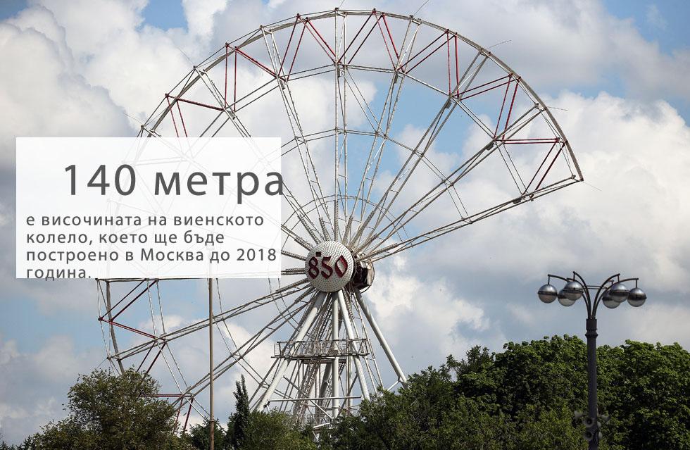 """Най-голямото виенско колело в Европа ще бъде издигнато в московския изложбен и увеселителен парк ВДНХ, съобщава M24.ru. Според PR-отдела на развлекателния парк новият комплекс с обща площ от близо 7 хектара ще бъде разположен близо до южния вход на парка.    Гигантското 140-метрово колело е проектирано с 30 закрити кабини, включително три """"супер"""" кабини – всяка с капацитет от 20 души. Кабините са със стъклени стени и предлагат изглед на Москва от птичи поглед на 360 градуса.За удобство на посетителите всяка кабина ще бъде снабдена с климатик за охлаждане и отопление, което означава, че колелото ще работи целогодишно и при всякакви атмосферни условия. Комплексът ще побира 600 души едновременно и ще прави една пълна обиколка за 25 минути.Старото 73-метрово виенско колело във ВДНХ бе демонтирано през юли 2016 година. Новото ще е най-голямото в Европа и едно от най-големите в света. То ще се конкурира със 165-метровото колело в Сингапур и прочутото """"Лондонско око"""" с височина 135 метра."""