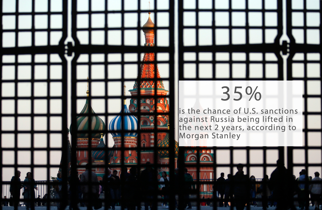 Morgan Stanley has estimated a 35 percent chance the U.S. lifting sanctions against Russia in 2017-2018, in connection with the election of Donald Trump as President of the United States. Bloomberg reported about it in an analytical review of the banking company.In case of such a scenario, politicians may find it harder to keep European Union sanctions in force, the agency reported, citing the opinion of analysts at Morgan Stanley.Will Washington lift sanctions against Russia in 2017?