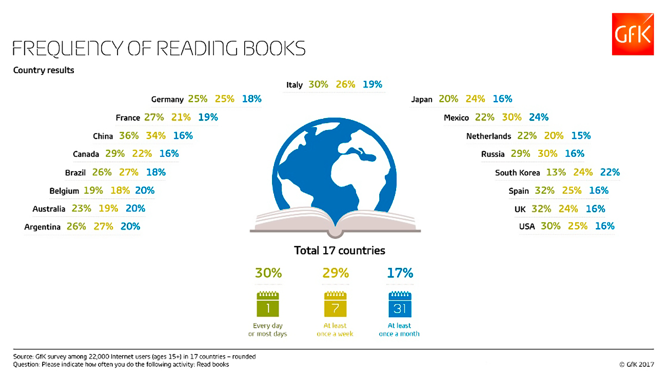 Frequency of reading books. Source: Gfk Agency
