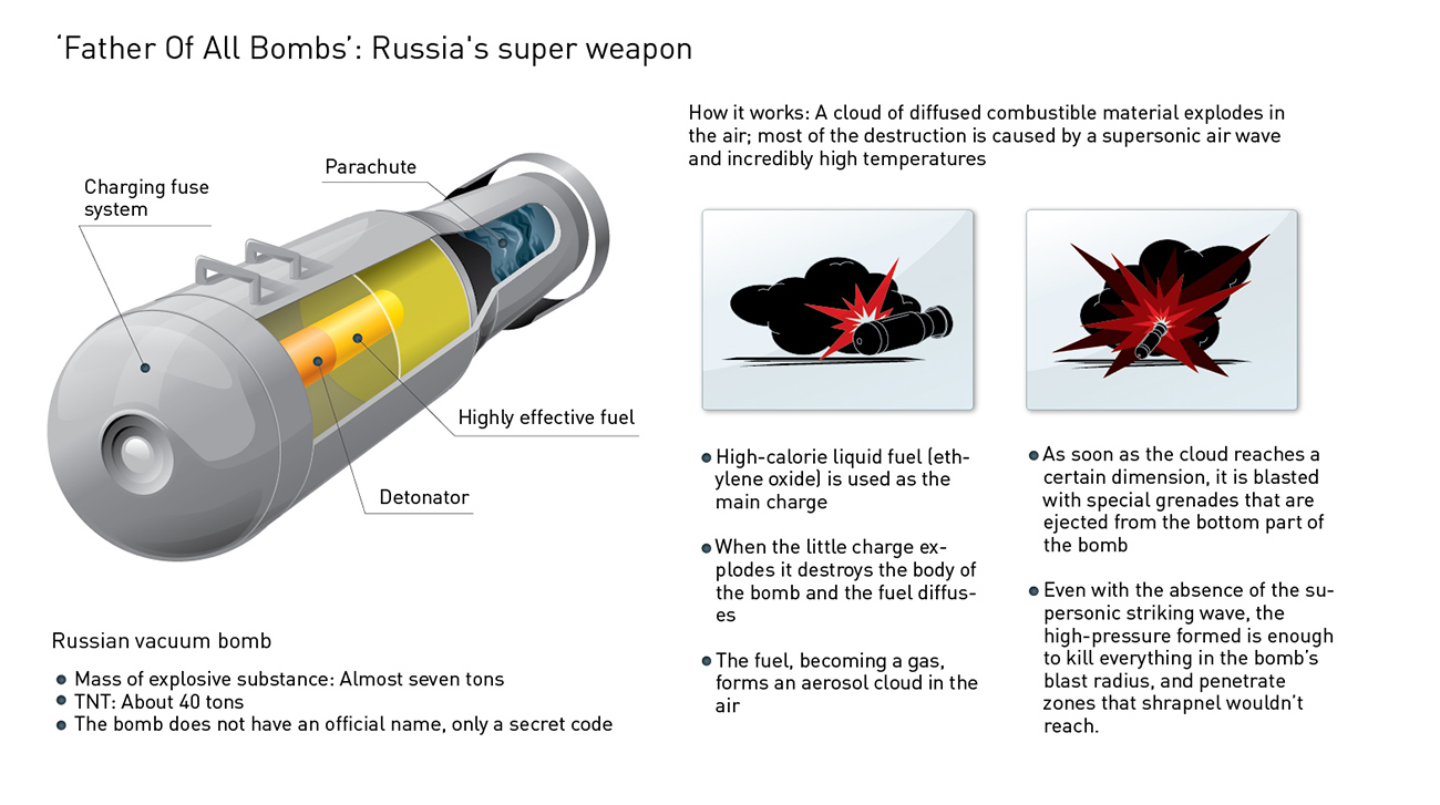 Its destructive power is comparable to that of a nuclear warhead. Father Of All Bomb. Source: RIA Novosti