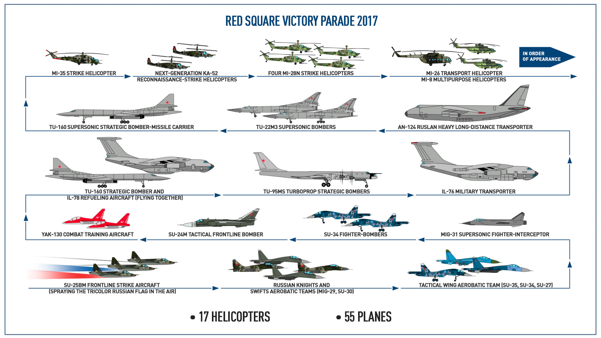 What type of aircraft will fly over Red Square?