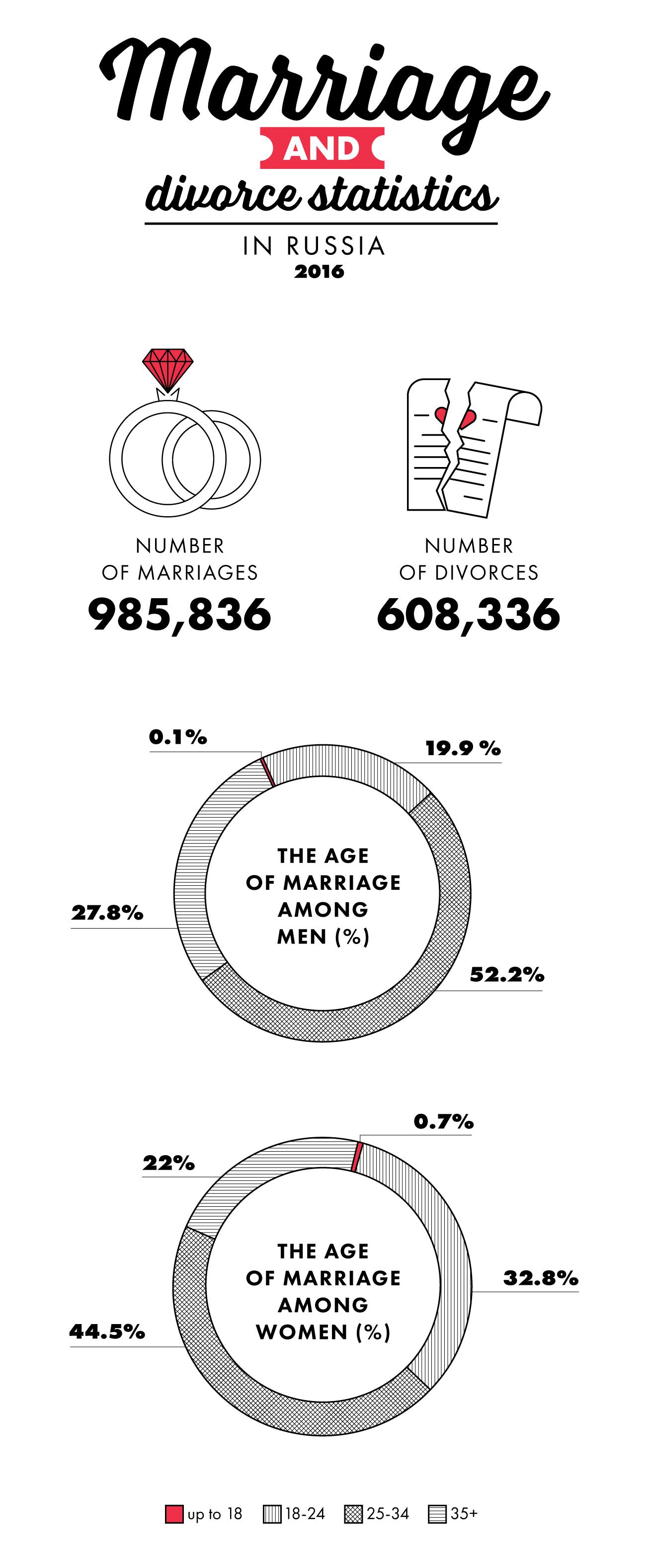 Infographics by Alexander Kislov / RBTH