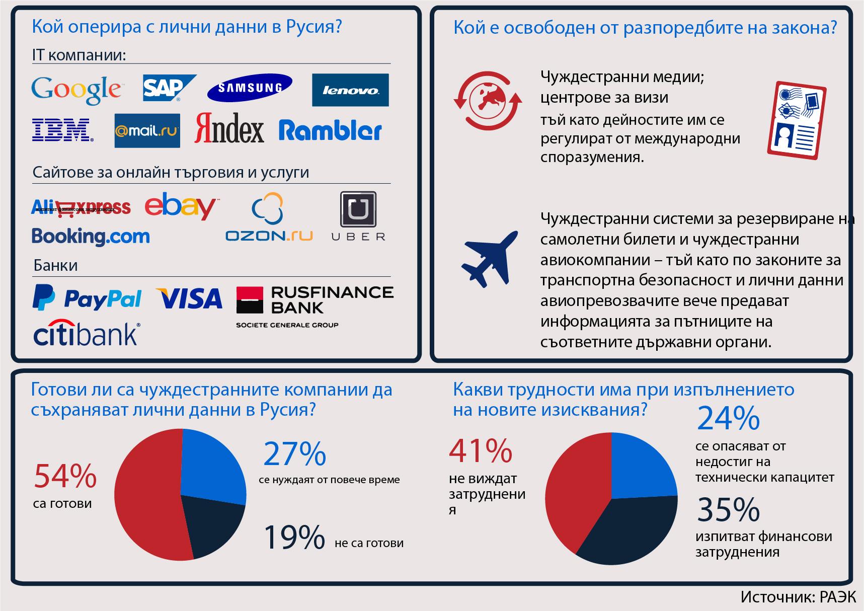 От 1 септември чуждестранните фирми, развиващи дейност в Русия, са задължени по закон да съхраняват личните данни на руските граждани в Русия.