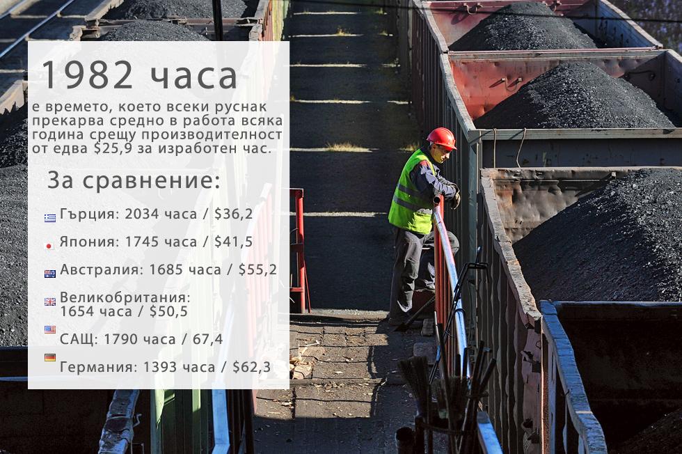 """Според най-новите данни от Организацията за икономическо сътрудничество и развитие (ОИСР) по брой изработени часове Русия отстъпва единствено на задлъжнялата Гърция, като руснаците работят по 1982 часа годишно на глава от населението. Това обаче не е кой знае колко полезно за икономиката.По производителност, измерена като БВП на изработен час, Русия е по-назад от всички държави в Европа с едва $25,9. Гърция е почти също толкова зле с $36,2, което е доста под средното равнище за ЕС ($50), сочат изчисления на ОИСР. В доклад от 3 август Международният валутен фонд прогнозира """"заглушено"""" възстановяване през 2016 г. от първата рецесия в Русия от 2009 г. насам – спад с 3,4% тази година. Средносрочната прогноза за икономически растеж на страната е 1,5% годишно. За сравнение, през двата президентски мандата на Владимир Путин (2000-2008 г.) Русия бележеше среден годишен икономически растеж от 7%. Този период съвпадна със скока на цените на петрола.За сравнение, през двата президентски мандата на Владимир Путин (2000-2008 г.) Русия бележеше среден годишен икономически растеж от 7%. Този период съвпадна със скока на цените на петрола."""