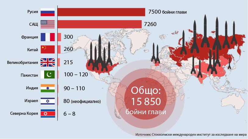 Съревнованието по ядрено въоръжаване започна преди повече от 60 години, а според Стокхолмския международен институт по проблемите на мира днес има около 15 850 ядрени бойни глави, поделени между САЩ, Русия, Великобритания, Франция, Китай, Индия, Пакистан и Северна Корея. Около 1800 от всички бойни глави са в повишена готовност.