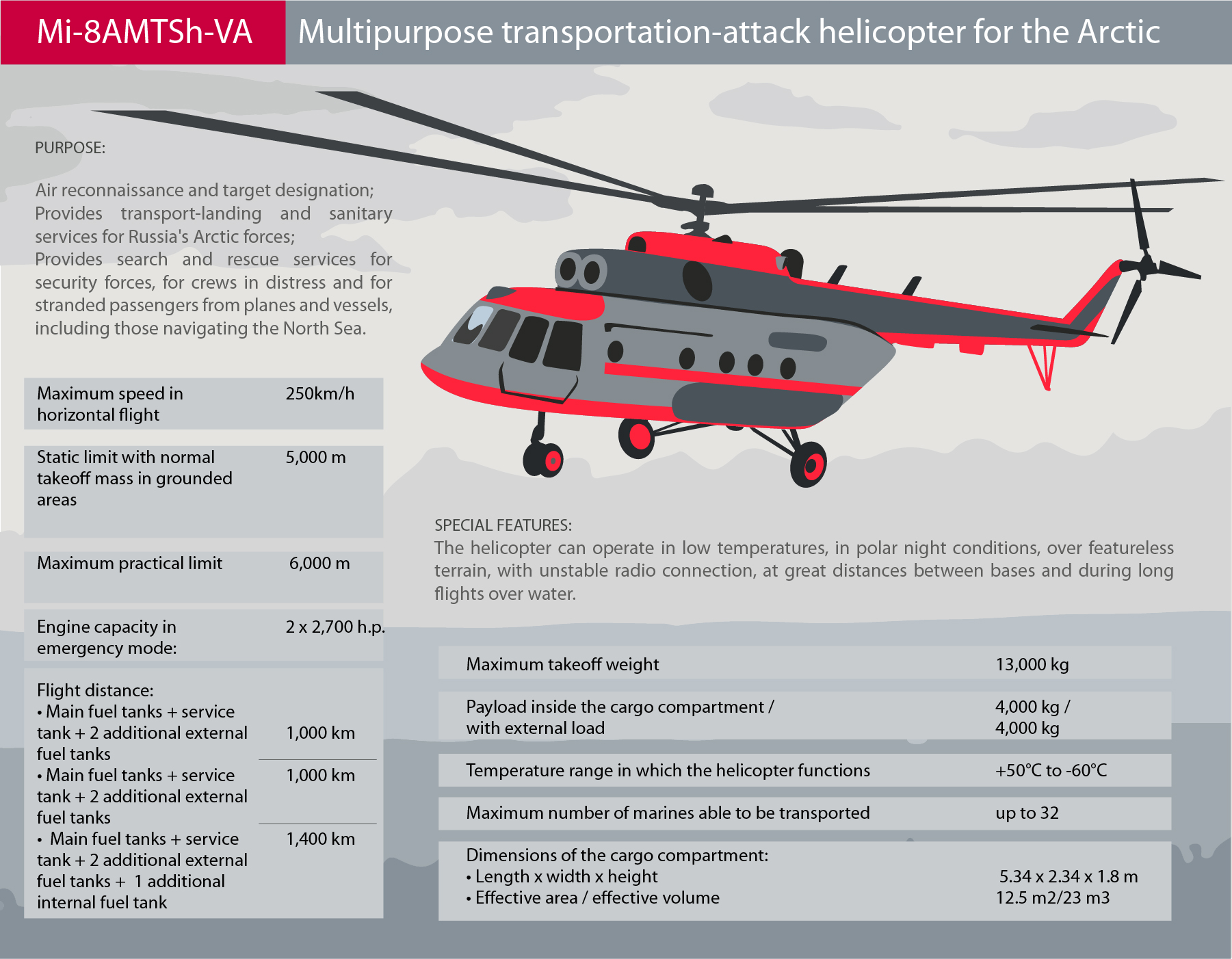 arctic helicopter infogr Multipurpose transportation-attack helicopter for the Arctic