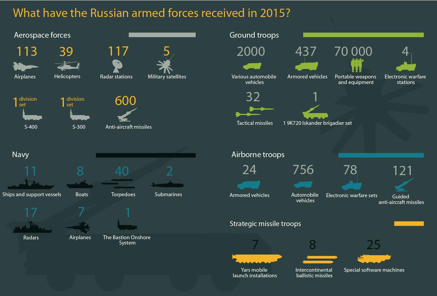 In 2015 the Russian Army continued rearming itself with new technology and modernizing the weapons that the forces already have. The Russian defense industry's main problem in fulfilling government contracts was working with the shortage of components that earlier were bought abroad and are now unavilable due to Western sanctions agains Russia.But the defense industry managed, and according to Defense Minister Sergei Shoigu, the share of modern technology in the forces is growing, constituting 47 percent of all the technology and weapons in the Russian Army. This infographic shows the hardware that the Russian forces received in 2015.Read more: What Russian companies made the top 100 list of global arms producers?