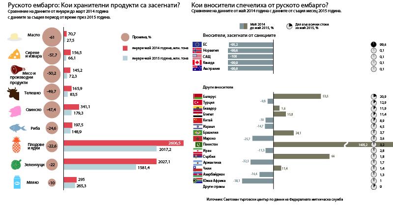 Само преди година Русия обяви ембарго на вноса на западни храни, в отговор на серия от санкции наложени на Москва от САЩ и ЕС, заради конфликта в Украйна.