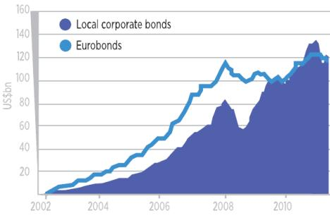 Growth in Russian bond purchases. Source: cbonds