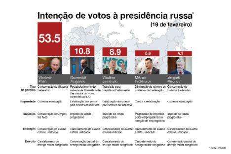 Infografico: Anton Pánin