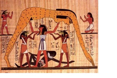 Representación cosmogónica sobre papiro. Los gemelos Nut y Geb (la tierra) aparecen junto con su padre Shu (el aire). Mientras Geb se postra a sus pies, Nut se arquea sobre su cabeza con el cuerpo cubierto de estrellas.
