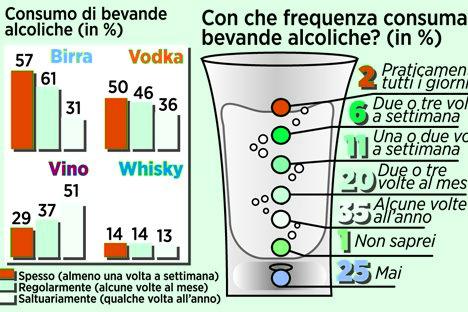 Il 6% beve alcolici tre volte a settimana