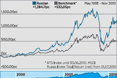 Russian Fund v the marketSource: www.eastcapital.com