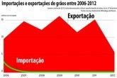 Importações e exportações de grãos entre 2006-2012
