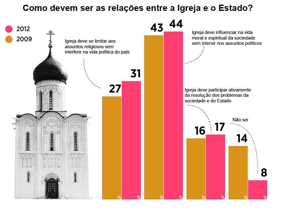 Papel da Igreja na política é favorável, aponta estudo width=