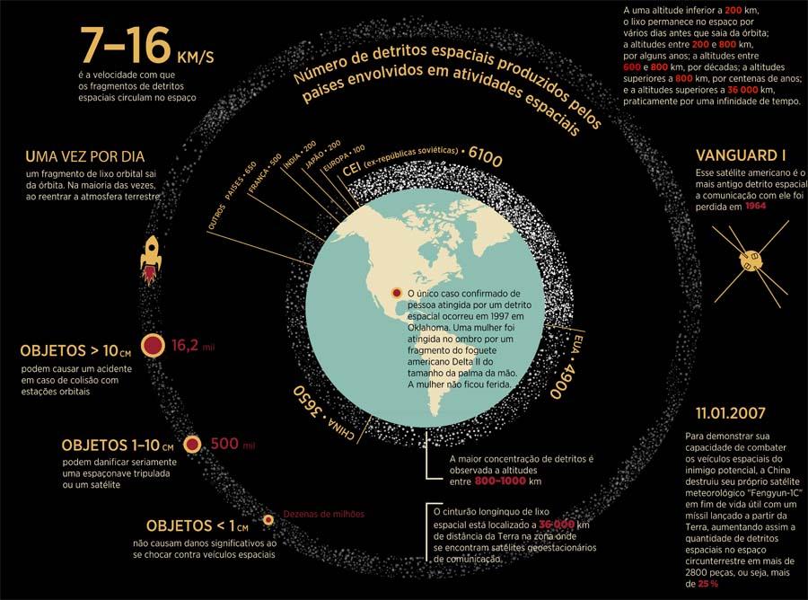 Detritos espaciais dificultam atividades na órbita da Terra width=