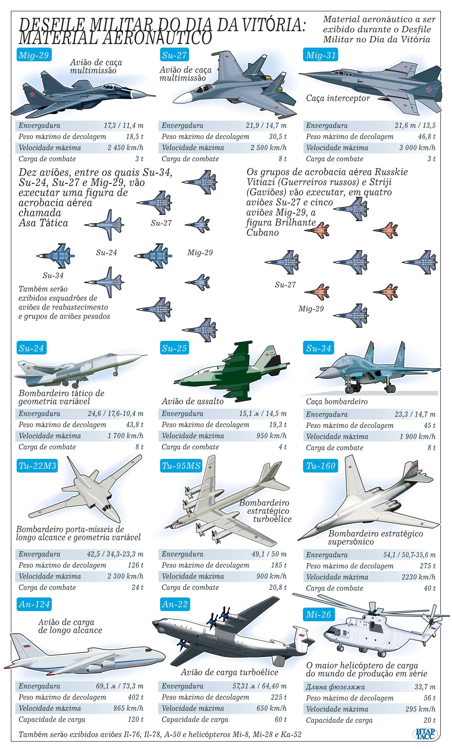 Desfile militar do dia da vitória: material aeronáutico