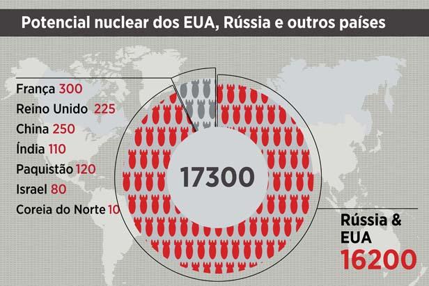 Potencial nuclear dos EUA, Rússia e outros países width=
