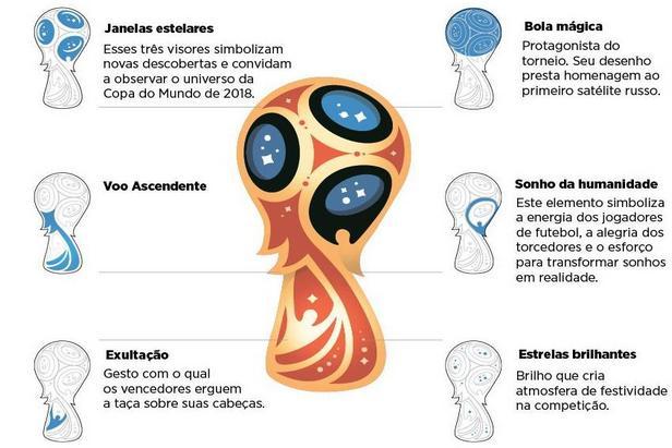 Interprete os detalhes do logo da Copa de 2018 width=