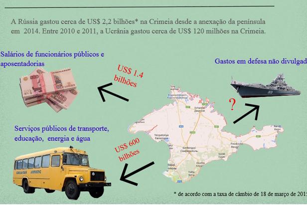 Quanto Crimeia custou para a Rússia? width=