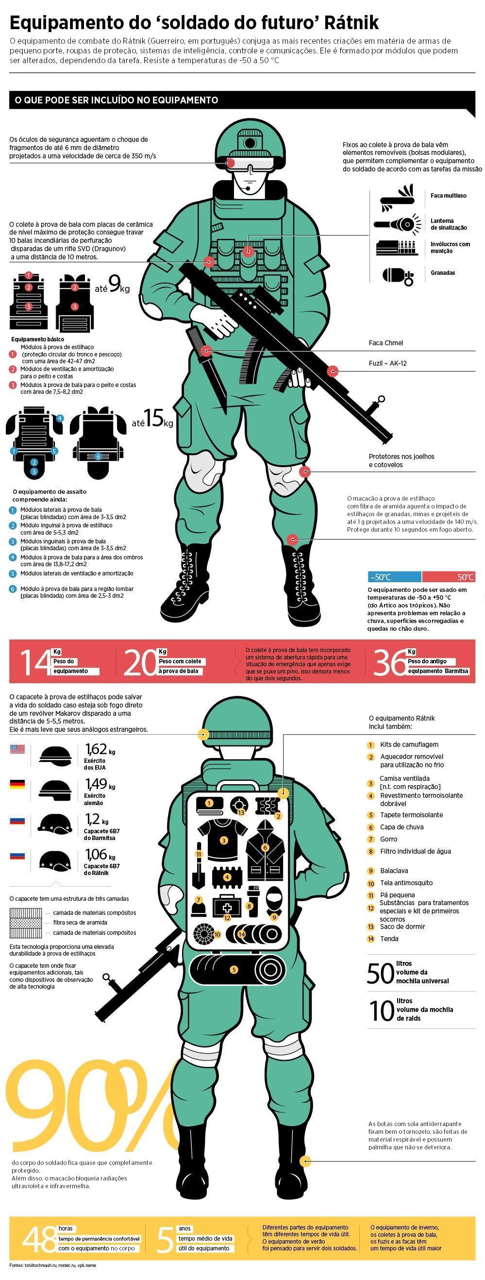 Infográfico: Ígor Rôzin