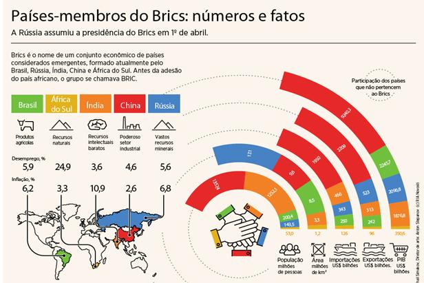 Países-membros do Brics: números e fatos width=