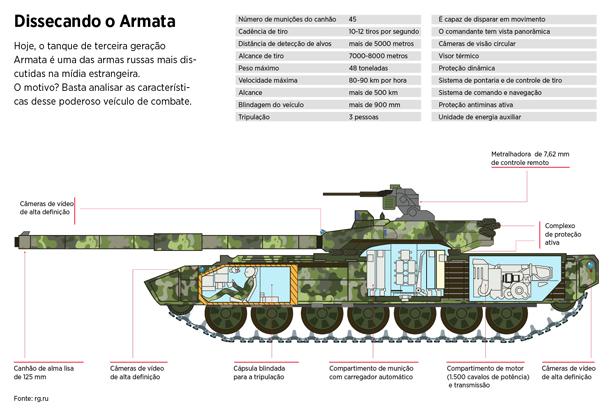 Dissecando o Armata width=