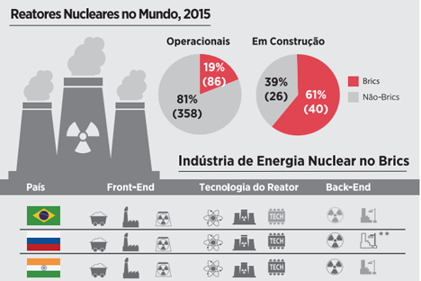 Energia nuclear para fins pacíficos width=
