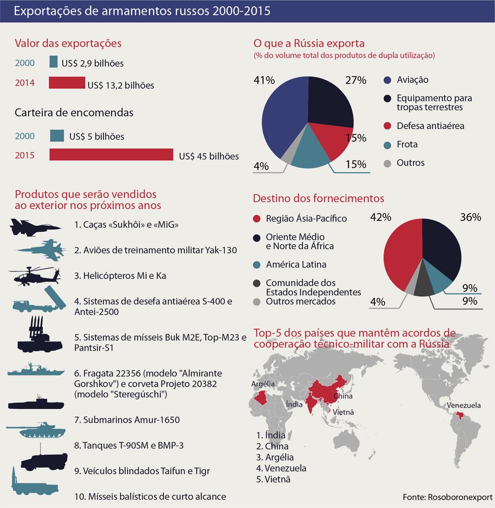 País mantém vice-liderança em exportações militares width=